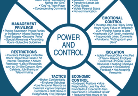 power and control in the workplace wheel graphic